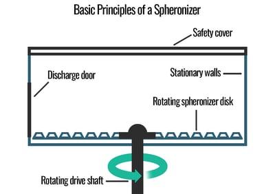 Basic principles of a spheronizer