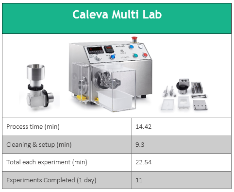 Caleva-Multi-Lab-Daily-Experiments-advantage