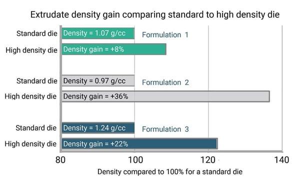 Density gain - reduced