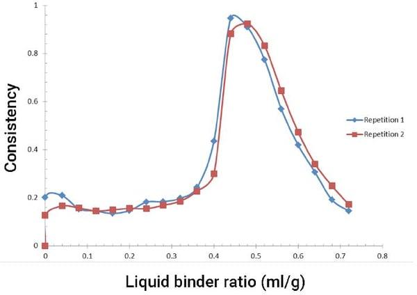 MTR-Consistency-graph-2