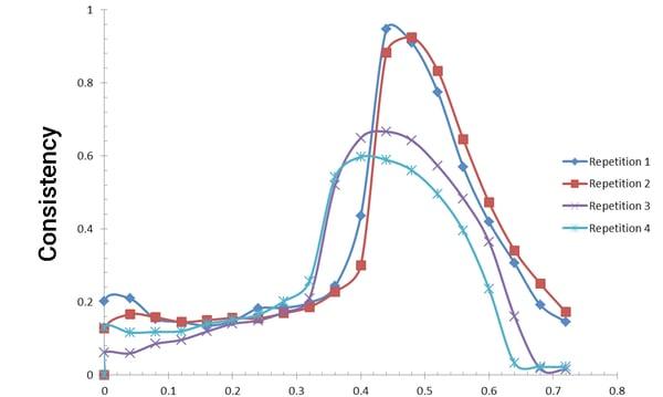 MTR-Consistency-graph-3