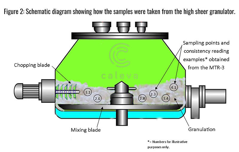 Schematic-diagram-showing-how-the-samples-were-taken-from-the-high-shear-granulator-2