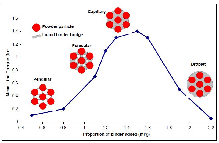 States-of-liquid-saturation-in-an-assembly-of-particles