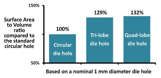 Using-the-trilobe-or-quadrilobe-hole-dies-offers-an-increase-in-SAV-of-about-30-percent