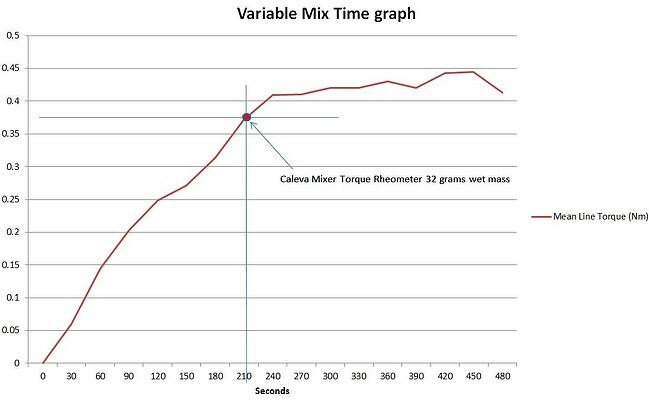 caleva-mixer-torque-rheometer-variable-mix-time-graph-1
