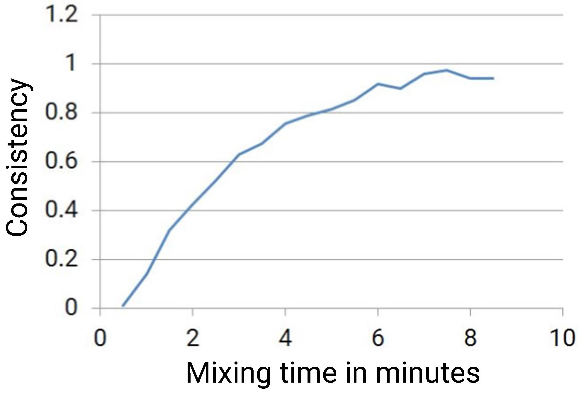 Consistency of formulation compared to mixing time