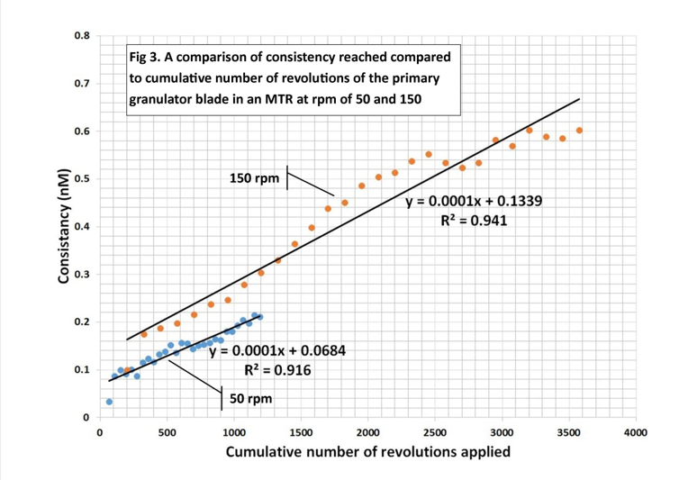 cumulative-number-of-revolutions-applied