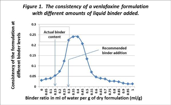 Effect of different amounts of binder content on the consistency of a granulation was assessed