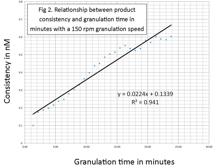 granulation-time-in-minutes-trial-3
