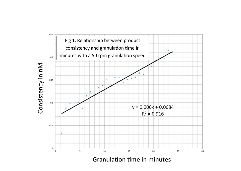 granulation-time-in-minutes