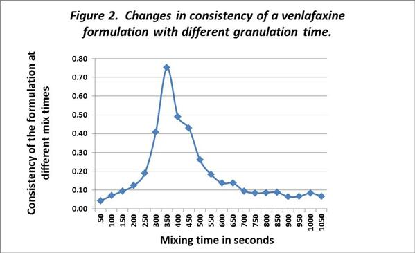how-long-should-I-granulate