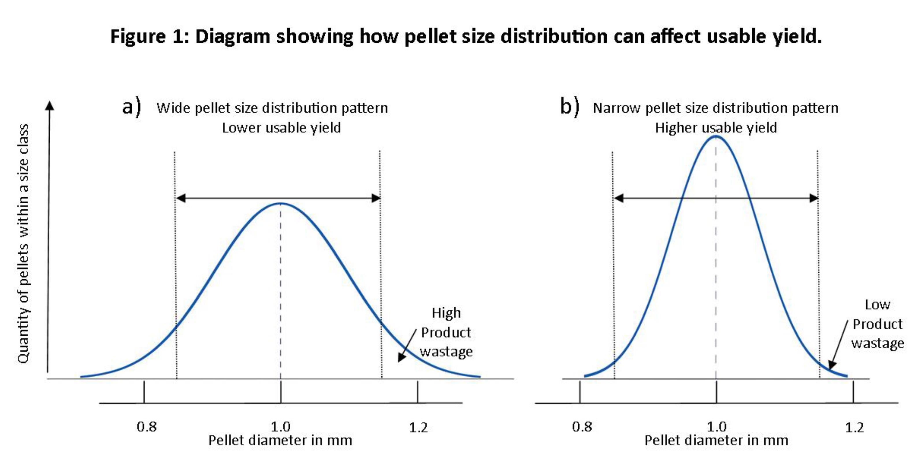 How pellet size distribution can affect useable yield