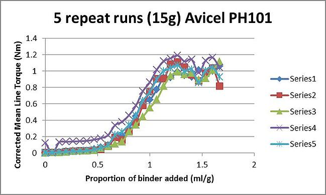 rheometer-binder-addition-experiments-demonstrating-variability-between-trials