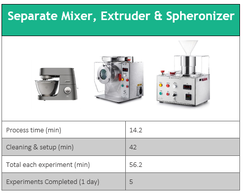 separate-mixer-extruder-spheronizer-experiments-daily-slower-progress