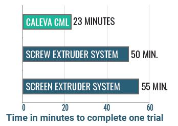 time-in-minutes-to-complete-one-trial