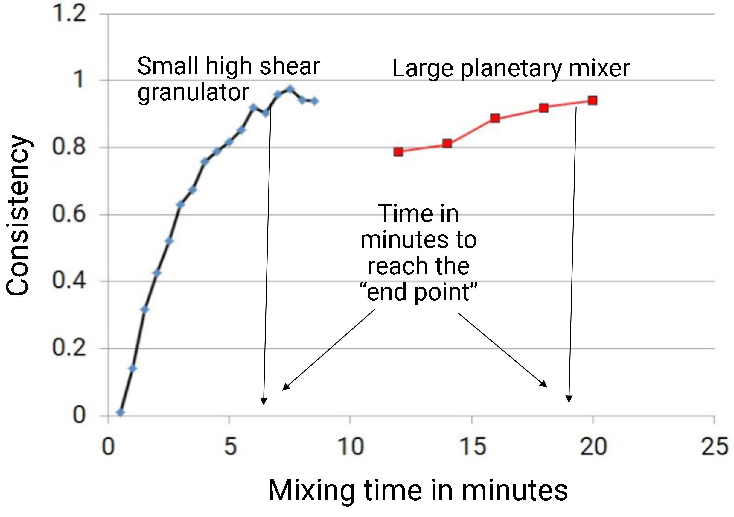 Time in minutes to reach end point in high shear and planetary mixer