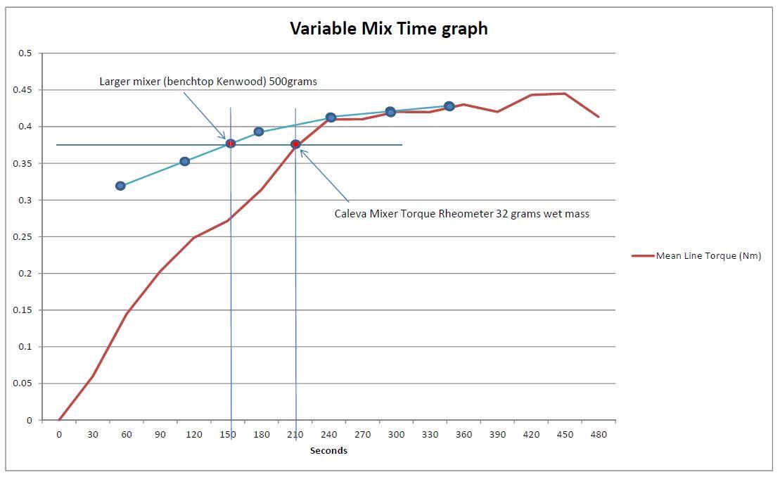 caleva-mixer-torque-rheometer-multiple-addition-test-graph-1